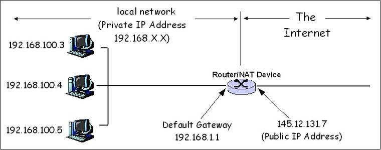 什么是 NAT 防火墙,它有什么作用