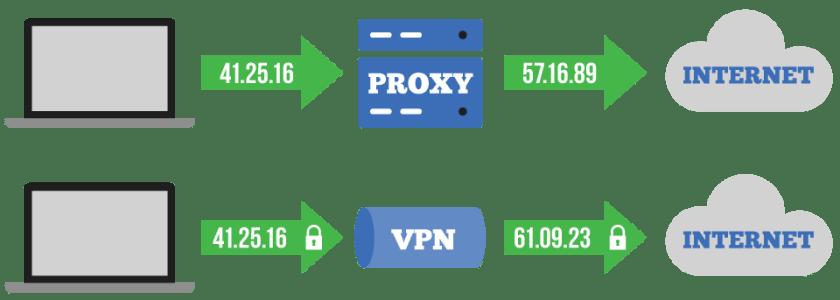 VPN加密流量,保护隐私;但Proxy无此功能